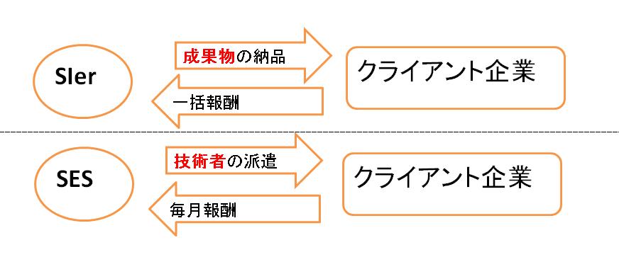 SIerとSESの構造