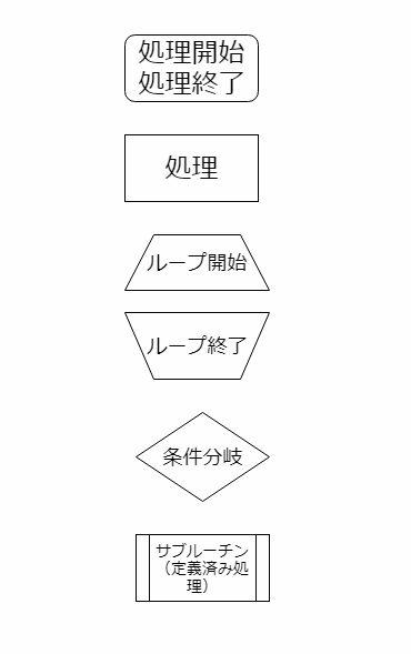 プロ―チャートの形